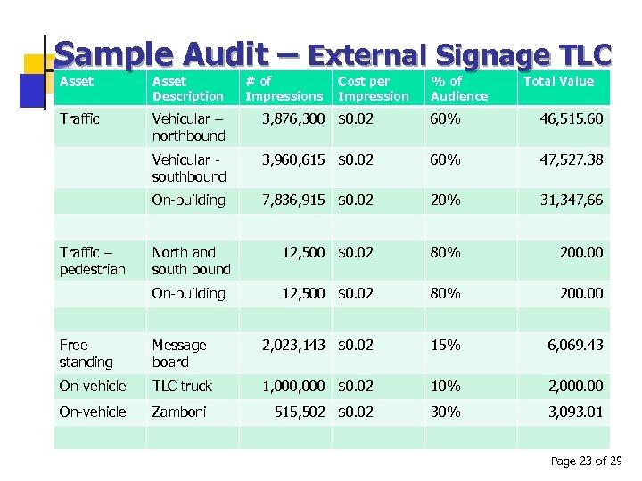 Sample Audit – External Signage TLC Asset Description Traffic Vehicular – northbound 3, 876,