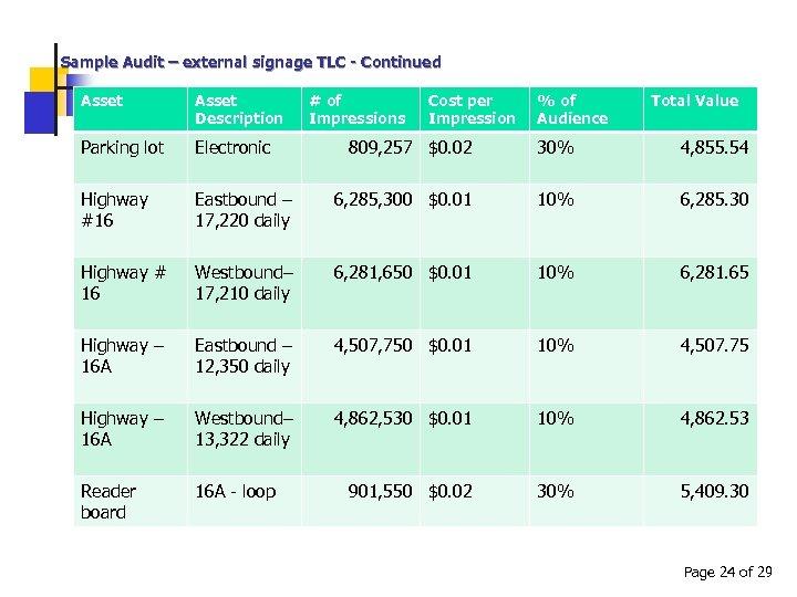 Sample Audit – external signage TLC - Continued Asset Description Parking lot Electronic Highway
