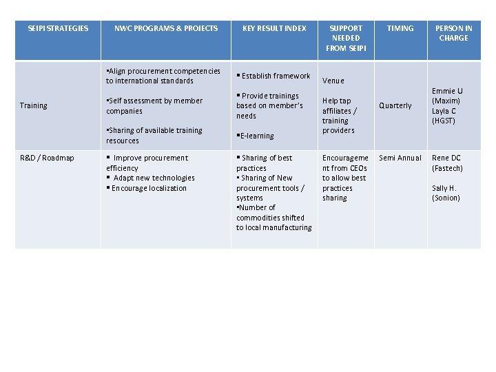 SEIPI STRATEGIES § Establish framework • Self assessment by member companies § Provide trainings