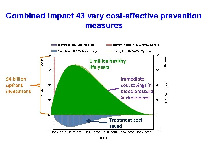 Combined impact 43 very cost-effective prevention measures Intervention costs - <$10, 000/DALY package Cost