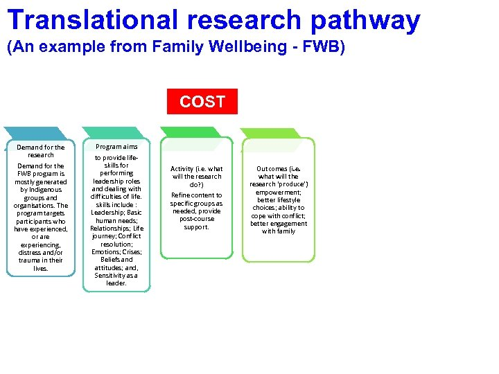 Translational research pathway (An example from Family Wellbeing - FWB) COST Demand for the