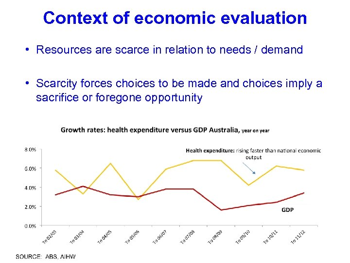 Context of economic evaluation • Resources are scarce in relation to needs / demand