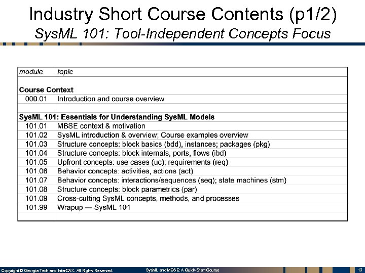 Industry Short Course Contents (p 1/2) Sys. ML 101: Tool-Independent Concepts Focus Copyright ©