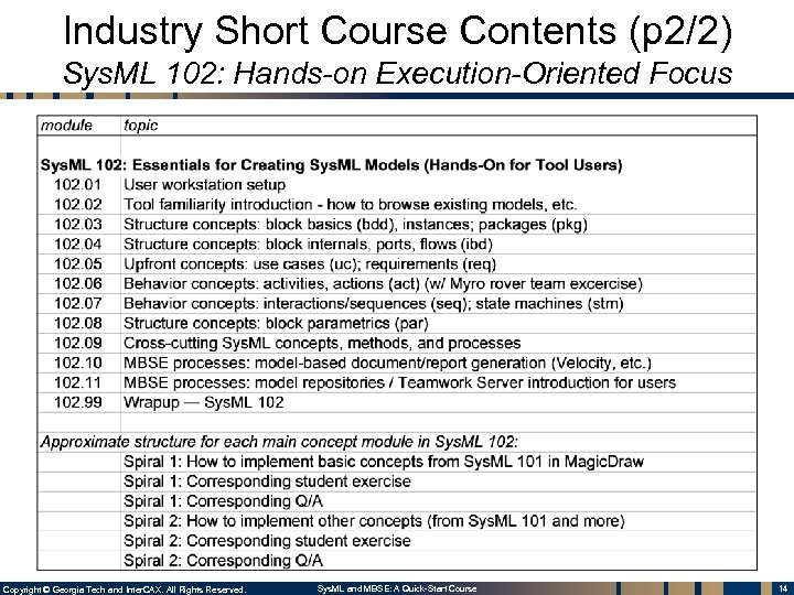 Industry Short Course Contents (p 2/2) Sys. ML 102: Hands-on Execution-Oriented Focus Copyright ©