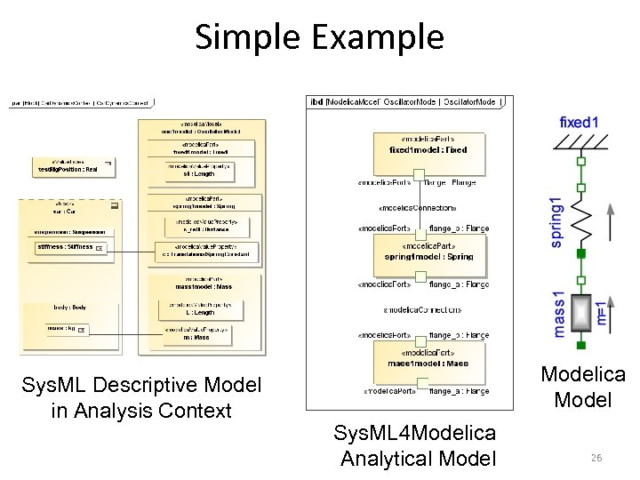 Simple Example Sys. ML Descriptive Model in Analysis Context Modelica Model Sys. ML 4