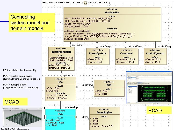 Connecting system model and domain models PCA = printed circuit assembly PCB = printed