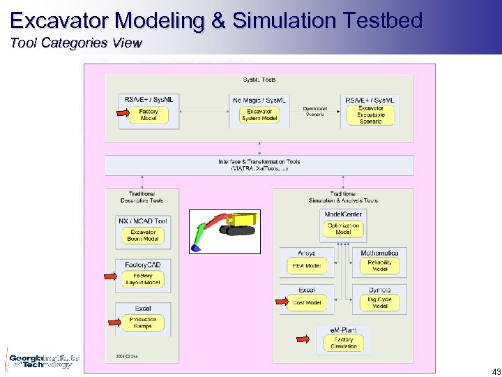 Excavator Modeling & Simulation Testbed Tool Categories View 43