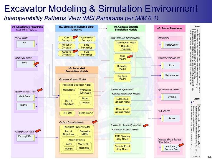Excavator Modeling & Simulation Environment Interoperability Patterns View (MSI Panorama per MIM 0. 1)