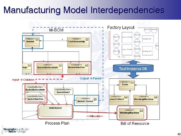 Manufacturing Model Interdependencies 45