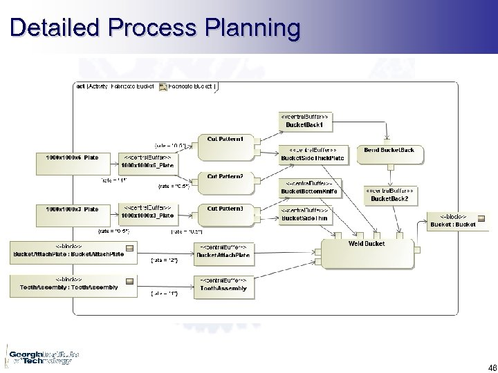 Detailed Process Planning 46