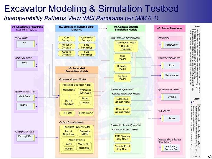 Excavator Modeling & Simulation Testbed Interoperability Patterns View (MSI Panorama per MIM 0. 1)
