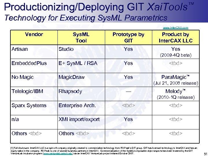 Productionizing/Deploying GIT Xai. Tools™ Technology for Executing Sys. ML Parametrics www. Inter. CAX. com