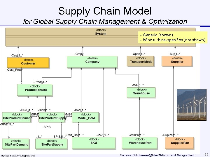 Supply Chain Model for Global Supply Chain Management & Optimization - Generic (shown) -
