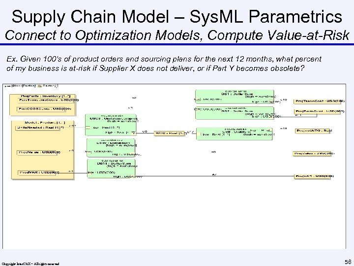 Supply Chain Model – Sys. ML Parametrics Connect to Optimization Models, Compute Value-at-Risk Ex.