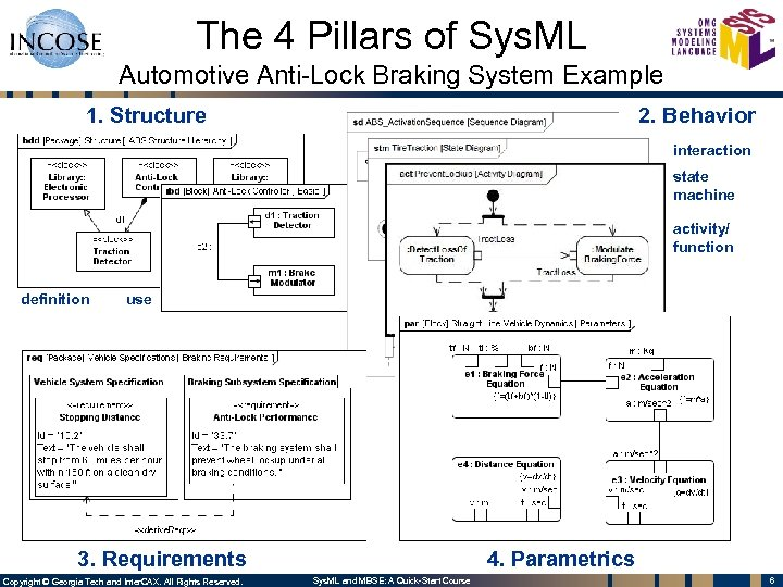 The 4 Pillars of Sys. ML Automotive Anti-Lock Braking System Example 1. Structure 2.