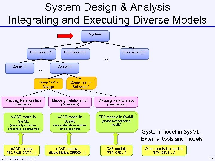 System Design & Analysis Integrating and Executing Diverse Models System Sub-system 1 Sub-system 2
