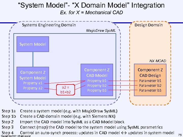 """""""System Model""""- """"X Domain Model"""" Integration Ex. for X = Mechanical CAD Systems Engineering"""