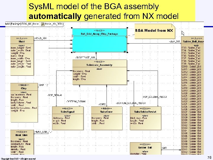 Sys. ML model of the BGA assembly automatically generated from NX model Copyright Inter.