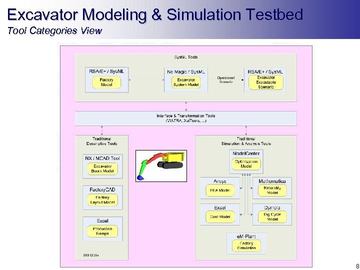 Excavator Modeling & Simulation Testbed Tool Categories View 8