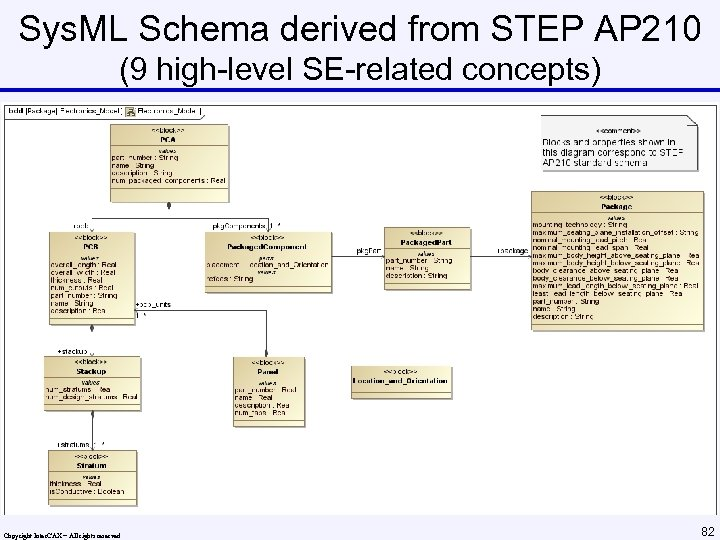 Sys. ML Schema derived from STEP AP 210 (9 high-level SE-related concepts) Copyright Inter.