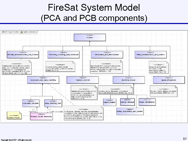 Fire. Sat System Model (PCA and PCB components) Copyright Inter. CAX – All rights
