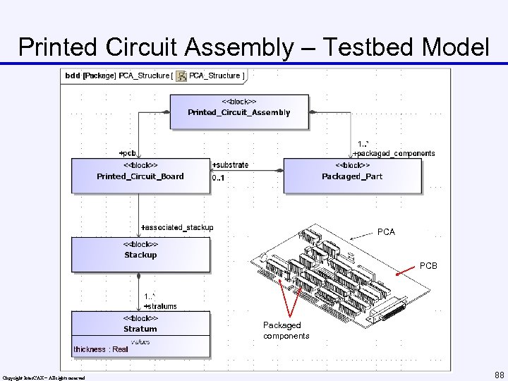 Printed Circuit Assembly – Testbed Model PCA PCB Packaged components Copyright Inter. CAX –
