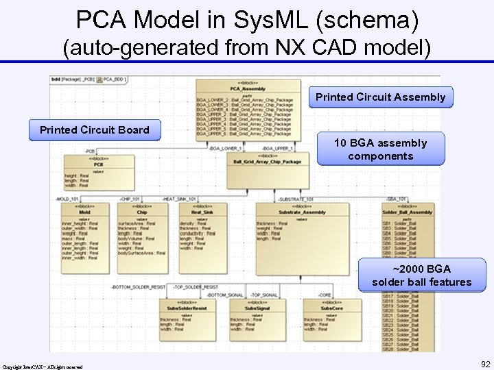 PCA Model in Sys. ML (schema) (auto-generated from NX CAD model) Printed Circuit Assembly