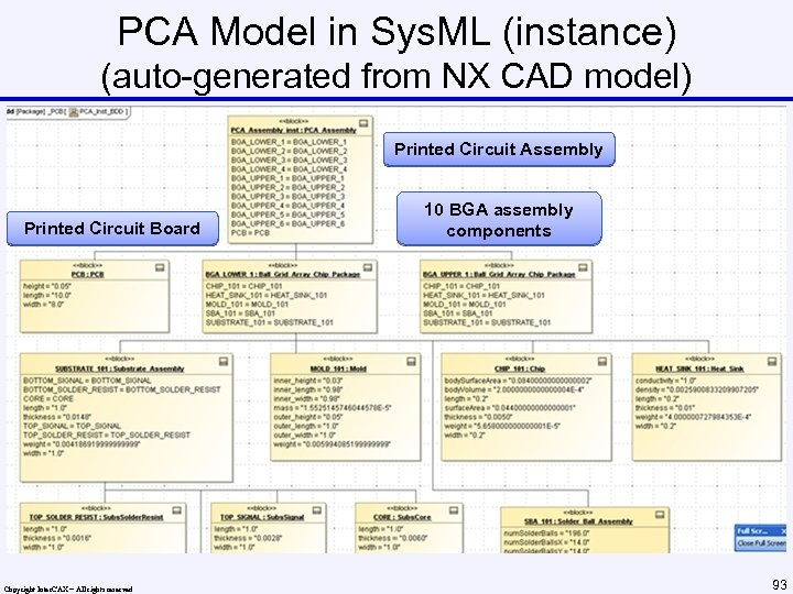 PCA Model in Sys. ML (instance) (auto-generated from NX CAD model) Printed Circuit Assembly