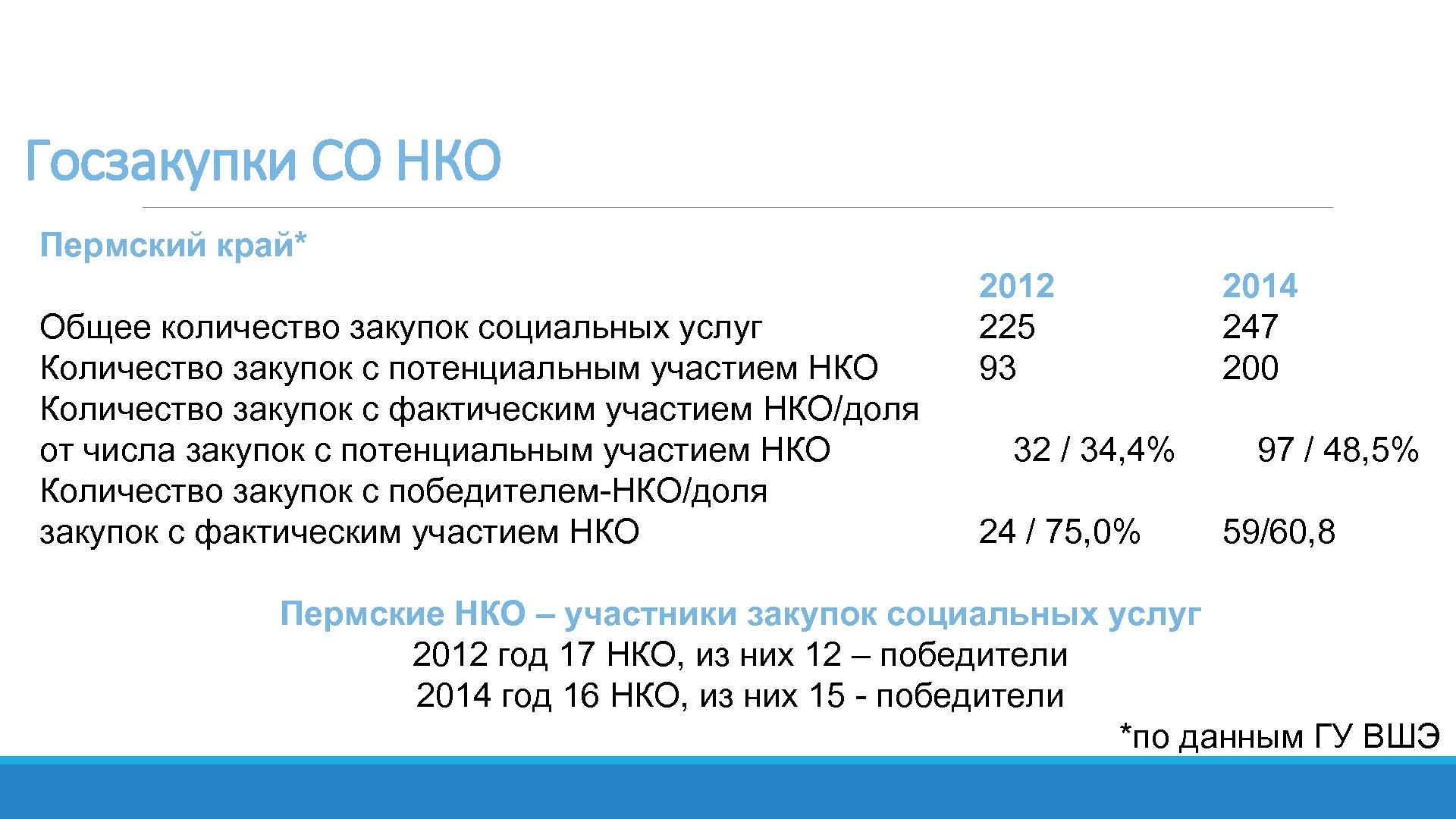 Госзакупки СО НКО Пермский край* Общее количество закупок социальных услуг Количество закупок с потенциальным