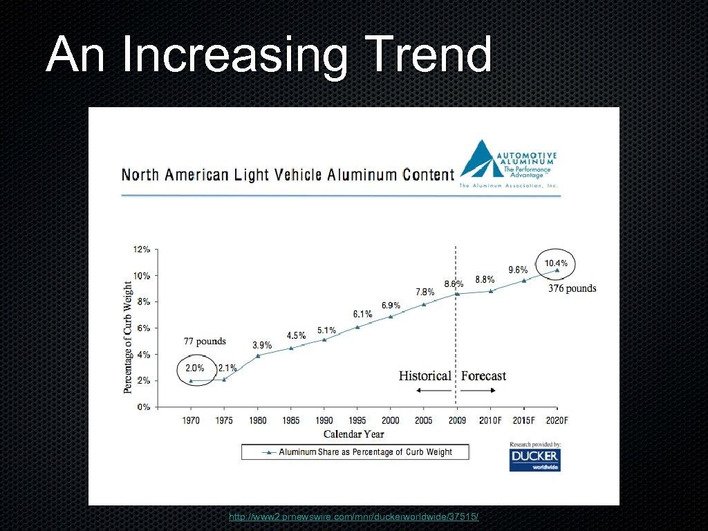 An Increasing Trend http: //www 2. prnewswire. com/mnr/duckerworldwide/37515/