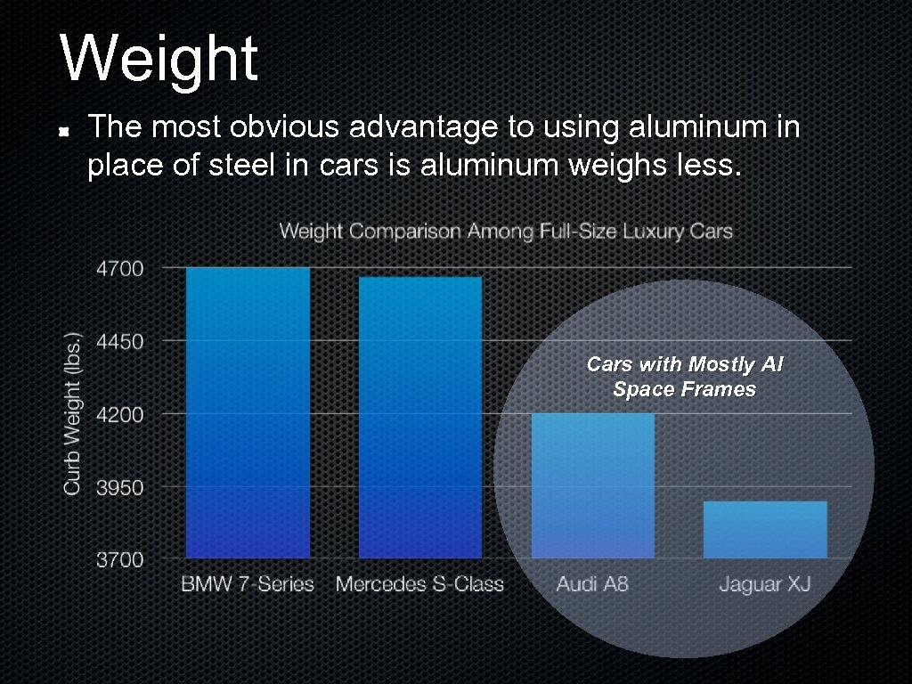 Weight The most obvious advantage to using aluminum in place of steel in cars