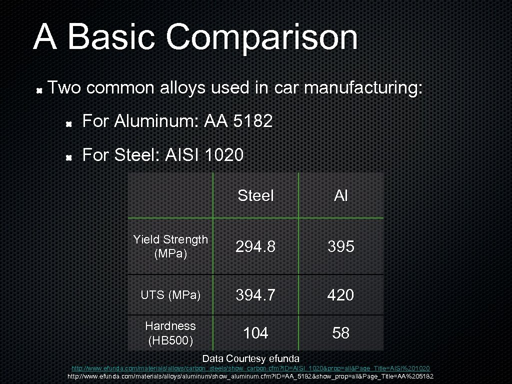 A Basic Comparison Two common alloys used in car manufacturing: For Aluminum: AA 5182