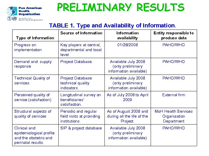 PRELIMINARY RESULTS TABLE 1. Type and Availability of Information. Source of Information availability Entity