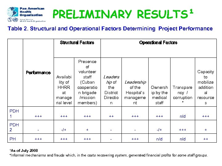 PRELIMINARY RESULTS¹ Table 2. Structural and Operational Factors Determining Project Performance Structural Factors Performance