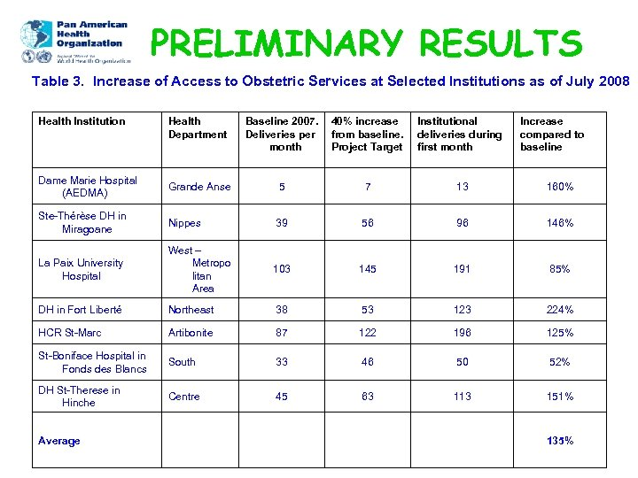 PRELIMINARY RESULTS Table 3. Increase of Access to Obstetric Services at Selected Institutions as