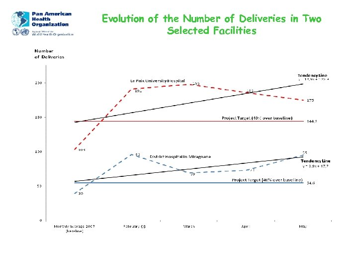 Evolution of the Number of Deliveries in Two Selected Facilities