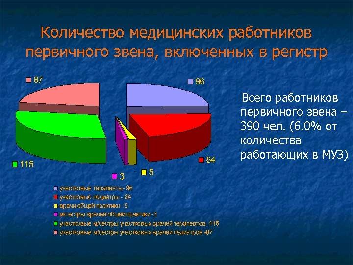 Количество медицинских работников первичного звена, включенных в регистр Всего работников первичного звена – 390
