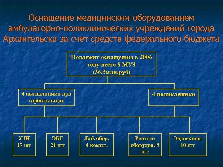 Оснащение медицинским оборудованием амбулаторно-поликлинических учреждений города Архангельска за счет средств федерального бюджета Подлежит оснащению