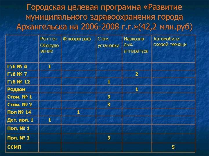 Городская целевая программа «Развитие муниципального здравоохранения города Архангельска на 2006 -2008 г. г. »