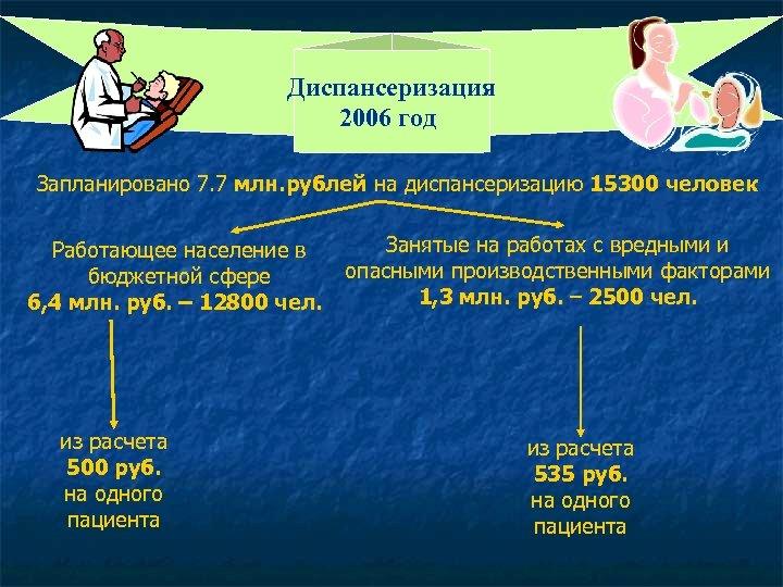 Диспансеризация 2006 год Запланировано 7. 7 млн. рублей на диспансеризацию 15300 человек Работающее население