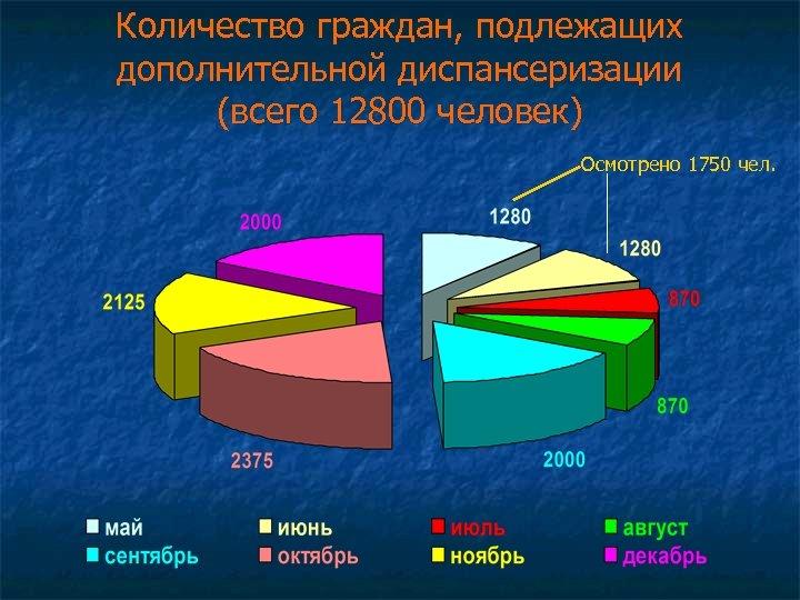 Количество граждан, подлежащих дополнительной диспансеризации (всего 12800 человек) Осмотрено 1750 чел.
