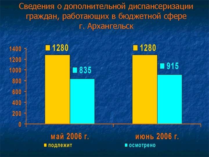 Сведения о дополнительной диспансеризации граждан, работающих в бюджетной сфере г. Архангельск