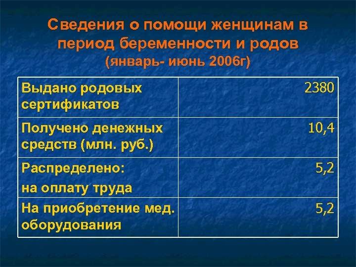 Сведения о помощи женщинам в период беременности и родов (январь- июнь 2006 г) Выдано