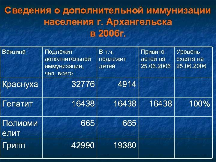 Сведения о дополнительной иммунизации населения г. Архангельска в 2006 г. Вакцина Подлежит дополнительной иммунизации,