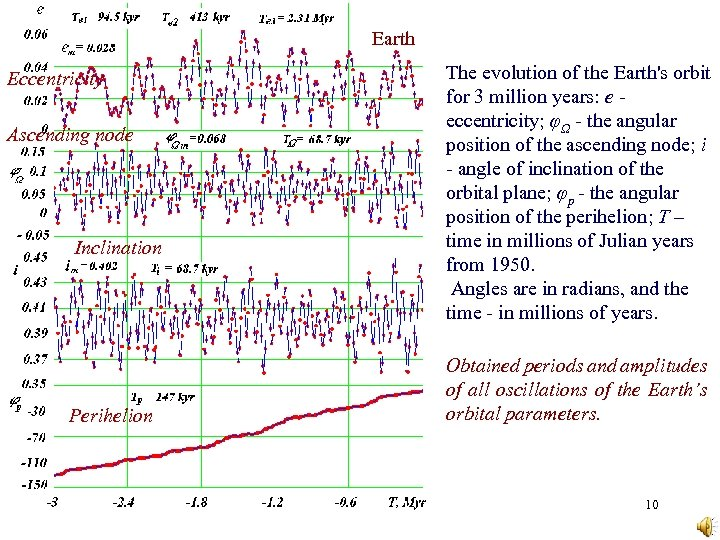 Earth Eccentricity Ascending node Inclination Perihelion The evolution of the Earth's orbit for 3