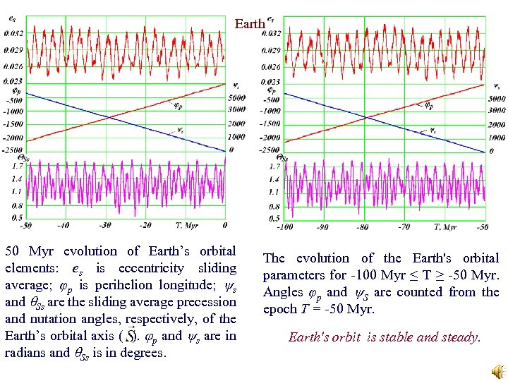 Earth 50 Myr evolution of Earth's orbital elements: es is eccentricity sliding average; φp