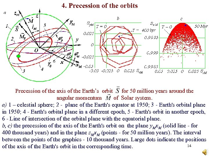 4. Precession of the orbits Precession of the axis of the Earth's orbit for