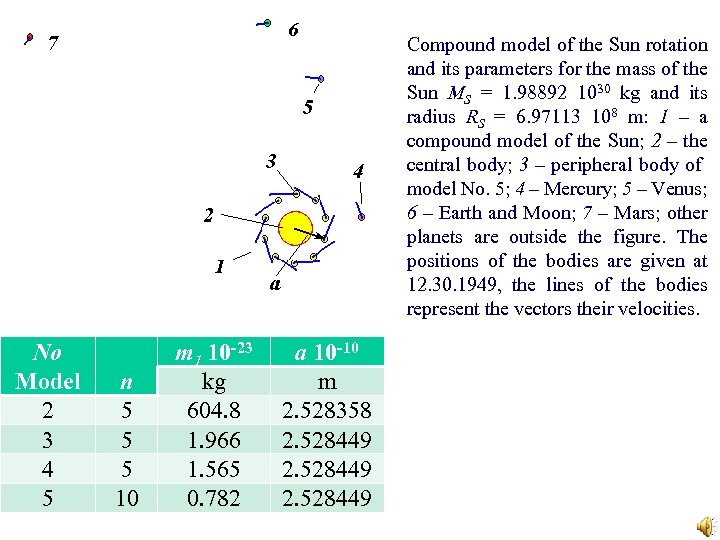 Compound model of the Sun rotation and its parameters for the mass of the