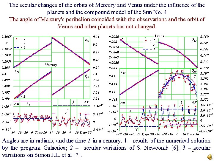 The secular changes of the orbits of Mercury and Venus under the influence of