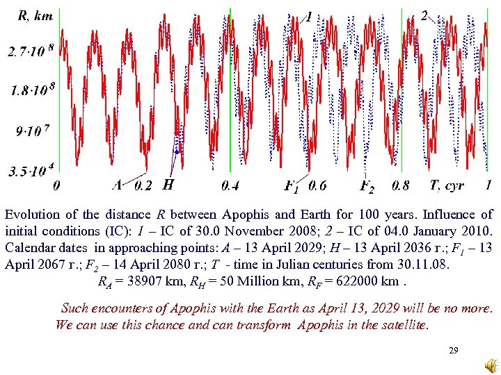 Evolution of the distance R between Apophis and Earth for 100 years. Influence of